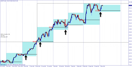 Daily chart of USDJPY