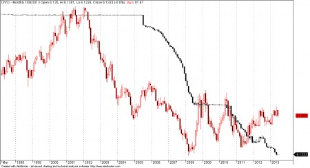 Renminbi CNY vs Dollar Index DXY Chart 1997 - 2013