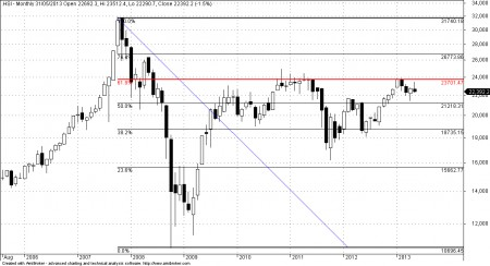 Hang Seng Index Fibonacci Retracement
