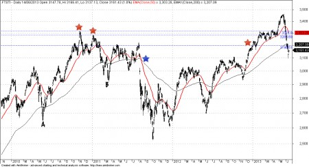 Daily chart of Straits Times Index STI