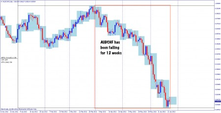 Daily chart of AUDCHF