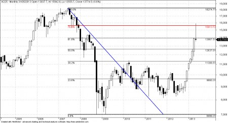 Nikkei 225 Fibonacci Retracement