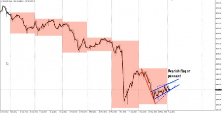 Chart of XAUUSD from Nov '12 to 05 June 2013