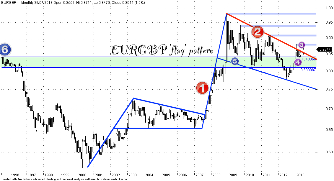 EURGBP monthly chart