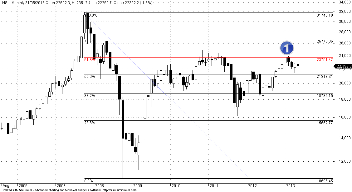 Hang Seng 61.8 Fibonacci Retracement