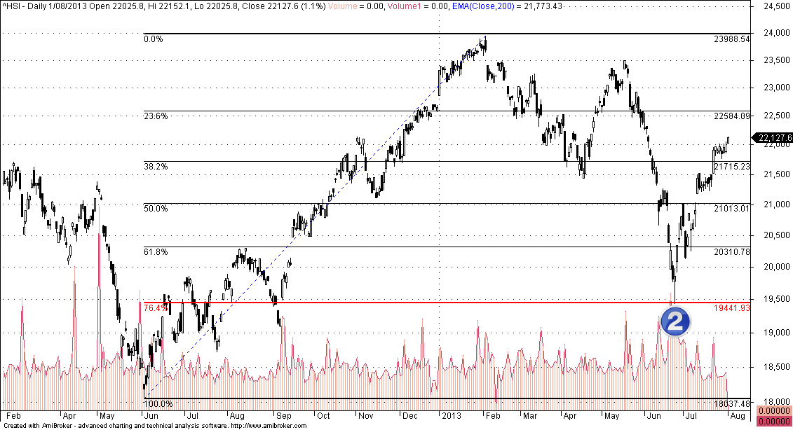 Hang Seng Index 76.4 Fibonacci Retracement