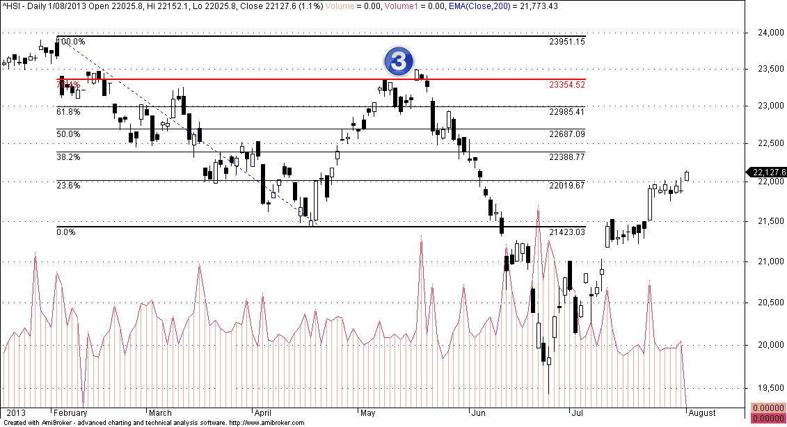Smaller 76.4 Fibonacci Retracement
