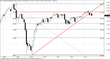 Straits Times Index monthly chart