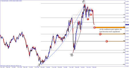 AUDUSD Fibonacci Retracement