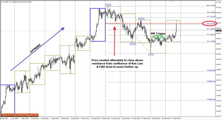 CADJPY - Resistance Level of F6 & Box Low