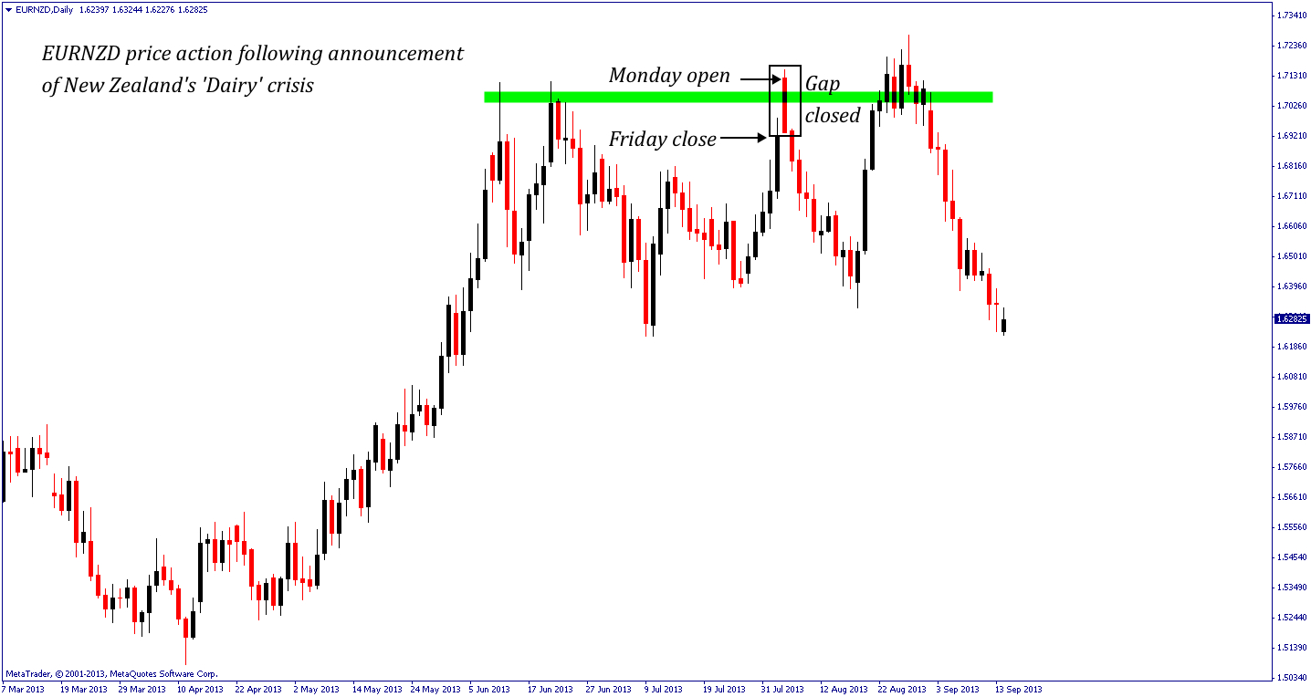EURNZD closes forex gap