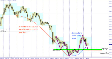 silver possible reversal