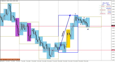 GBPNZD - Possible 1234 forming