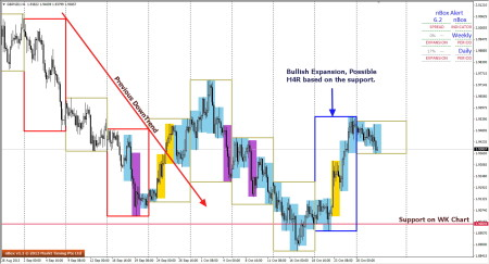 GBPNZD on the H4 timeframe