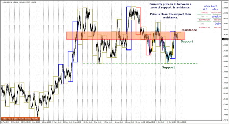 GBPNZD - Support & Resistance Zone