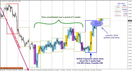 A Look of USDCAD on H4 Charts