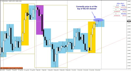 ED Channel seen in USDCAD