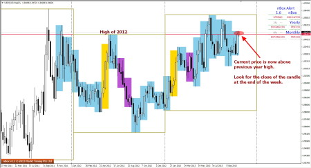USDCAD - Price above 2012 high