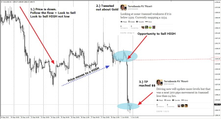 Sell High in Gold (XAUUSD) using Tflow®