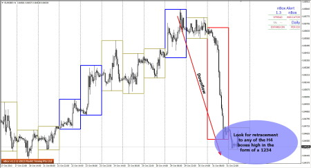 How to enter a WRMB - EURGBP - H1 Charts