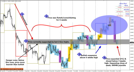 Looking for WRMB in EURGBP
