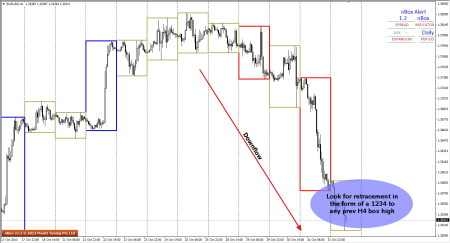Entry in EURUSD on a WRMB
