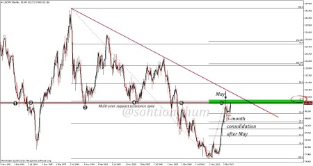 USDJPY support resistance level