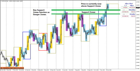Possible Danger Zones on USDCAD