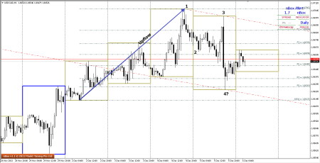 Small 1234 pattern on USDCAD hourly charts