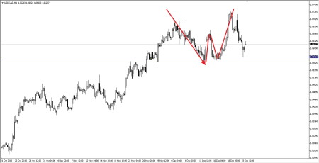1234 Pattern on H4 - USDCAD