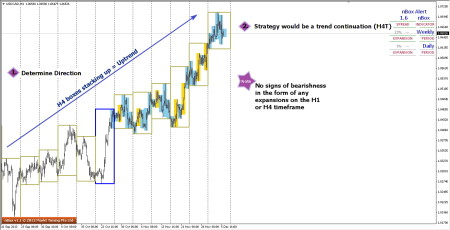 Trend & Strategy of USDCAD on H4 Charts