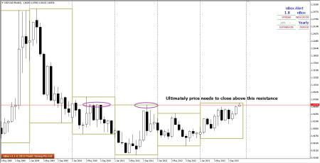 USDCAD Straddling Key Resistance of Yr 2011 High