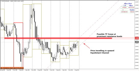Possible Trade Management Zones – USDCAD