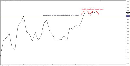 Chart Pattern Forming in Weekly USDCAD Chart