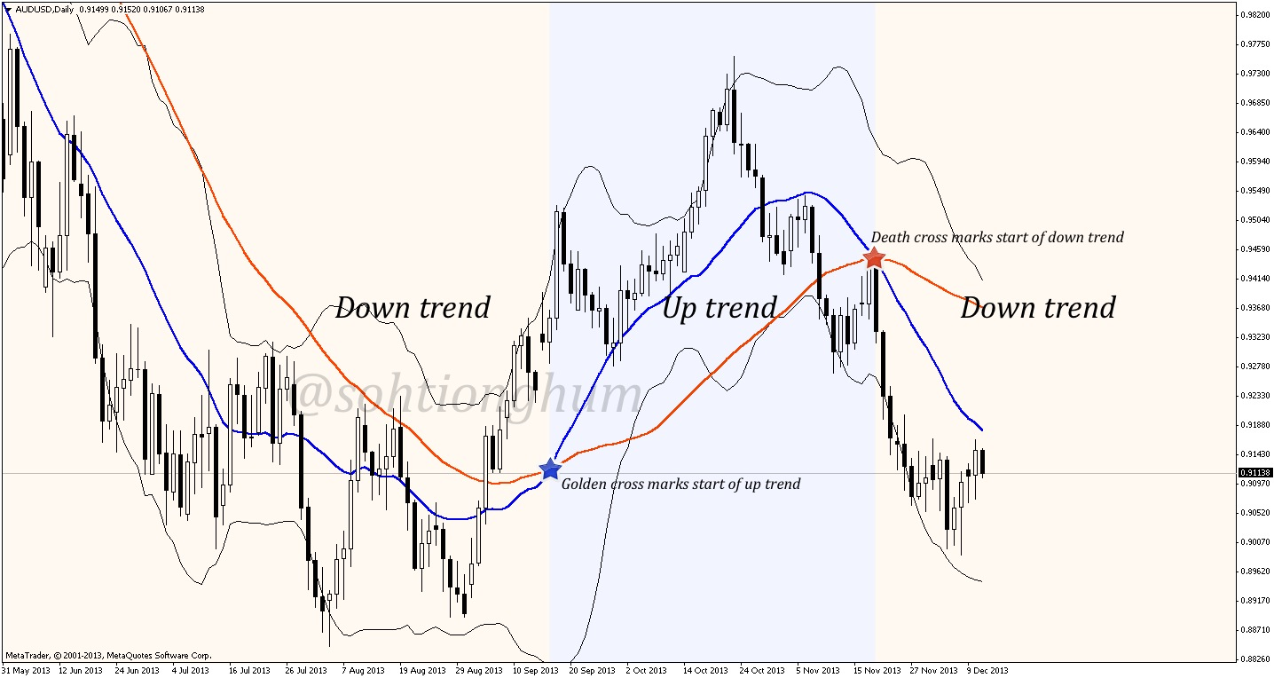 The extra moving average serves to identify trend by intersecting to create golden cross and death cross