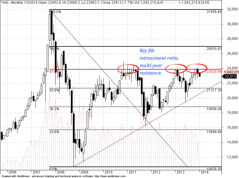 Key fibonacci ratio resists Hang Seng Index (HSI) for the