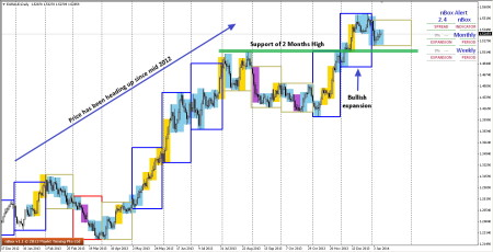 Big picture look at EURAUD