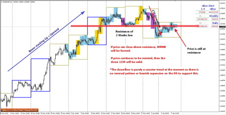 Two possibilities seen in EURAUD in H4 chart