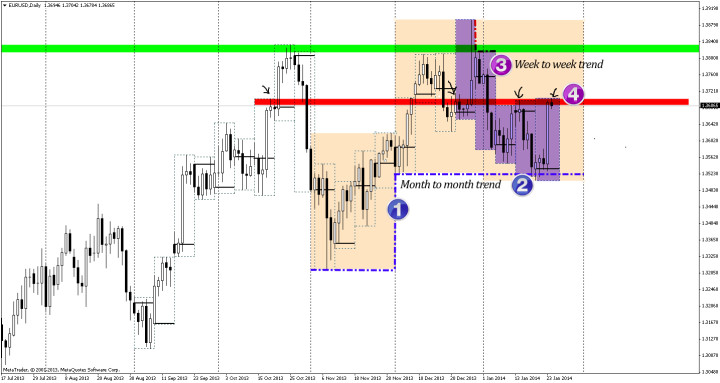 EURUSD according to Tflow@