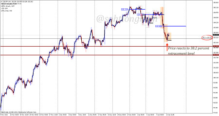 USDJPY price action at 4-hourly chart