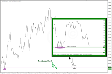 Next Support levels in AUDNZD