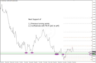 Possible Support levels on AUDUSD D1 charts