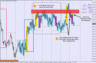 Spotting WRMB on AUDUSD H4 charts