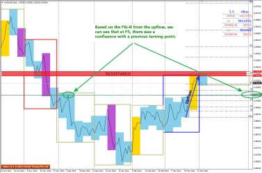 Confluence of Support seen on D1 Charts of AUDUSD