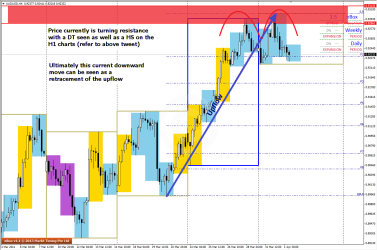 Price displays chart patterns at turning point on AUDUSD