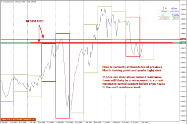 Current and Immediate Resistance levels see on AUDUSD
