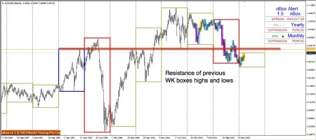 Next Resistance Levels to be seen on AUDUSD