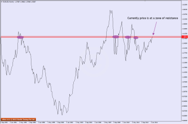 Resistance on D1 of EURUSD