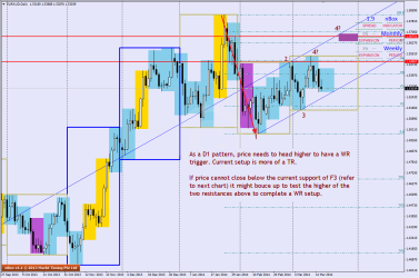 Familiar pattern on D1 chart of EURAUD