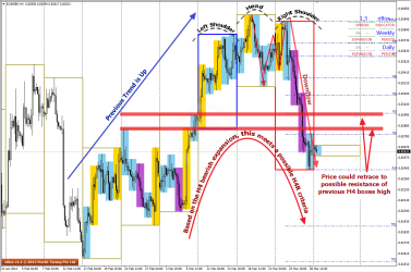 Conditions of H4R seen on EURGBP H4 charts